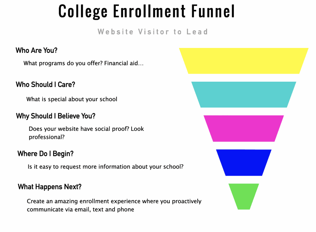 Higher-Ed-Website-Enrollment-Funnel