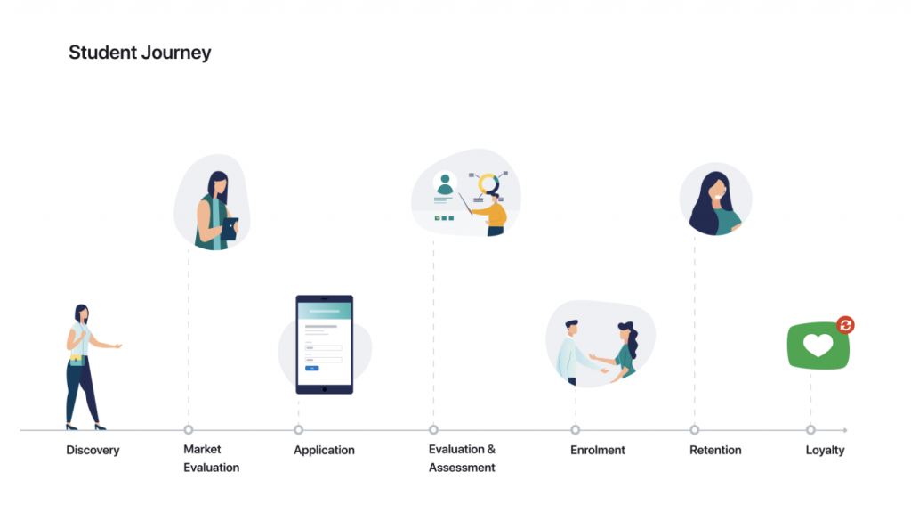 Enrollment Journey Mapping