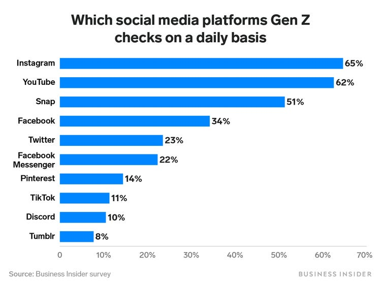 Who is GenZ and How to Market to Gen Z with Tips